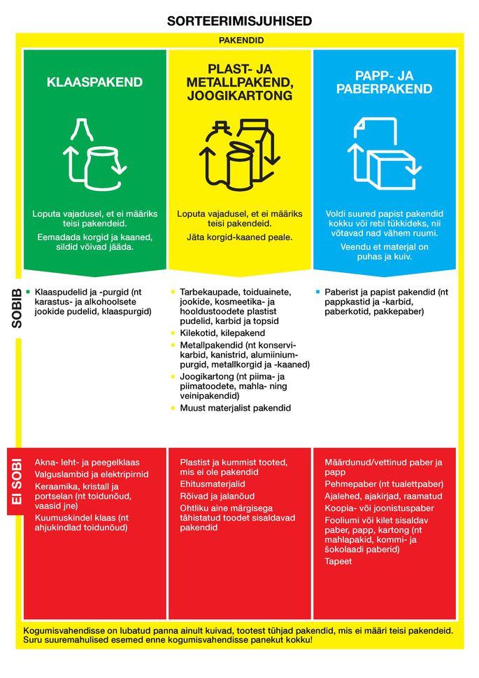 Руководство по сортировке отходов. Автор.источник фото: Pakendiringlus OÜ